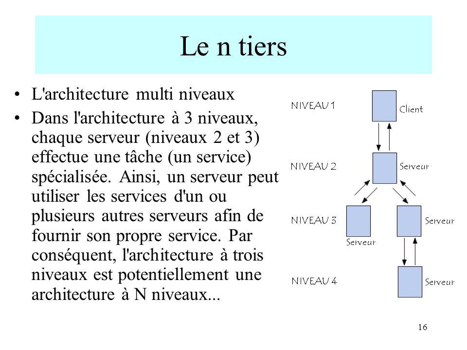 Le n tiers L architecture multi niveaux