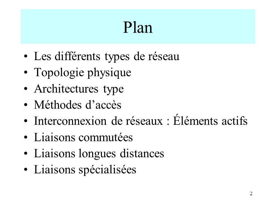 Plan Les différents types de réseau Topologie physique