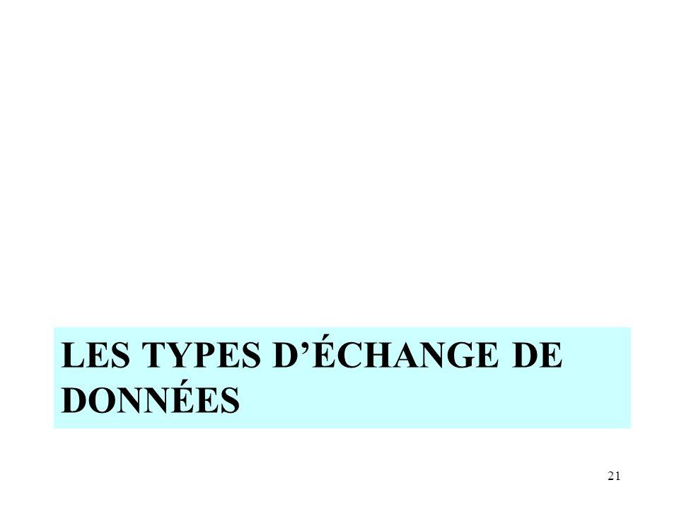 LES TYPES D'ÉCHANGE DE DONNÉES