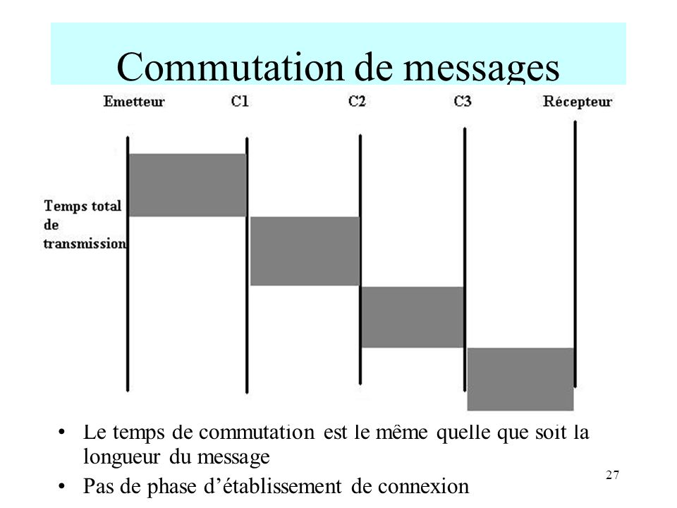 Commutation de messages