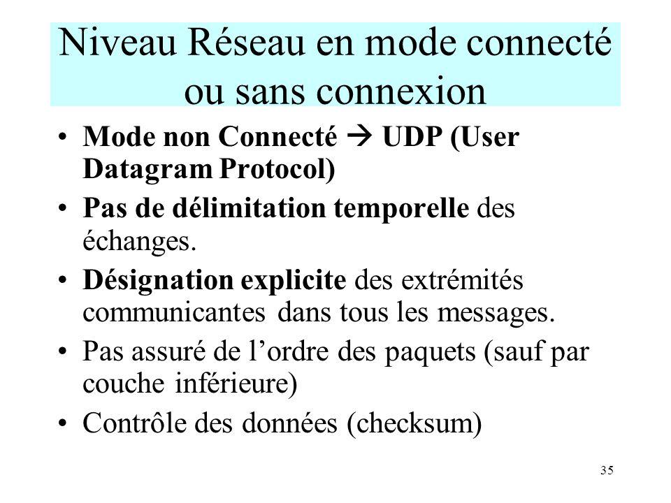 Niveau Réseau en mode connecté ou sans connexion