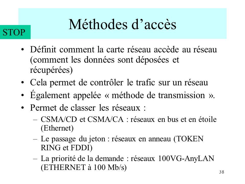 Méthodes d'accès STOP. Définit comment la carte réseau accède au réseau (comment les données sont déposées et récupérées)