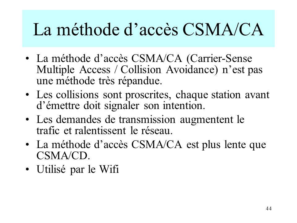 La méthode d'accès CSMA/CA