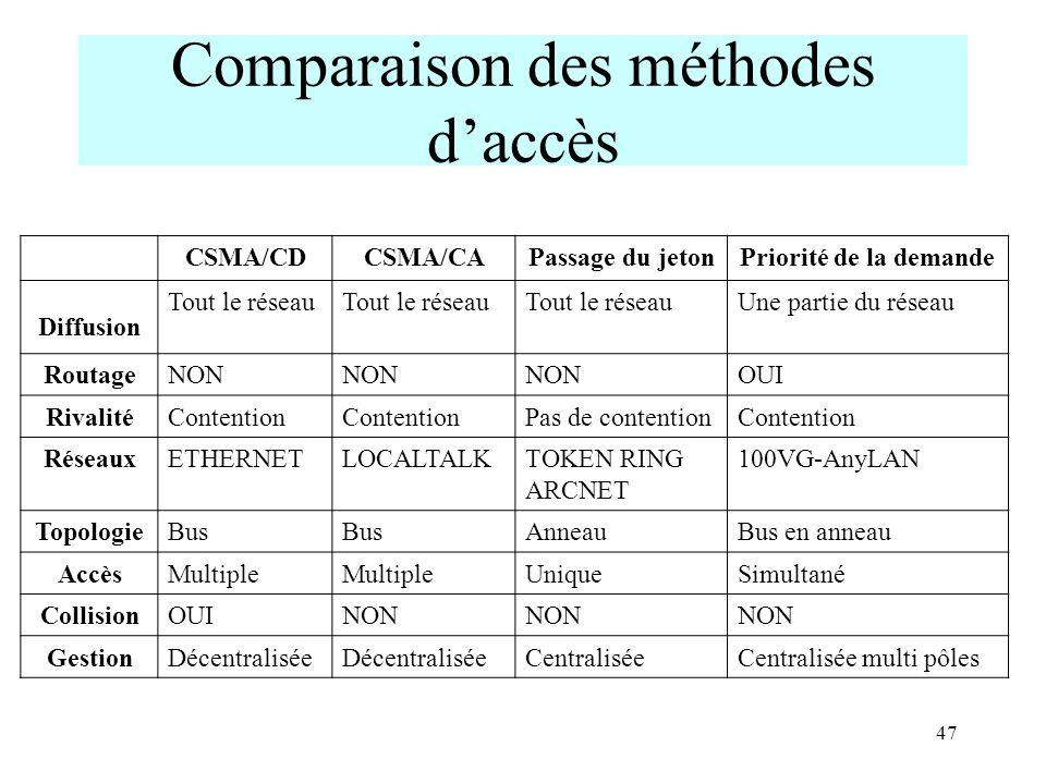 Comparaison des méthodes d'accès