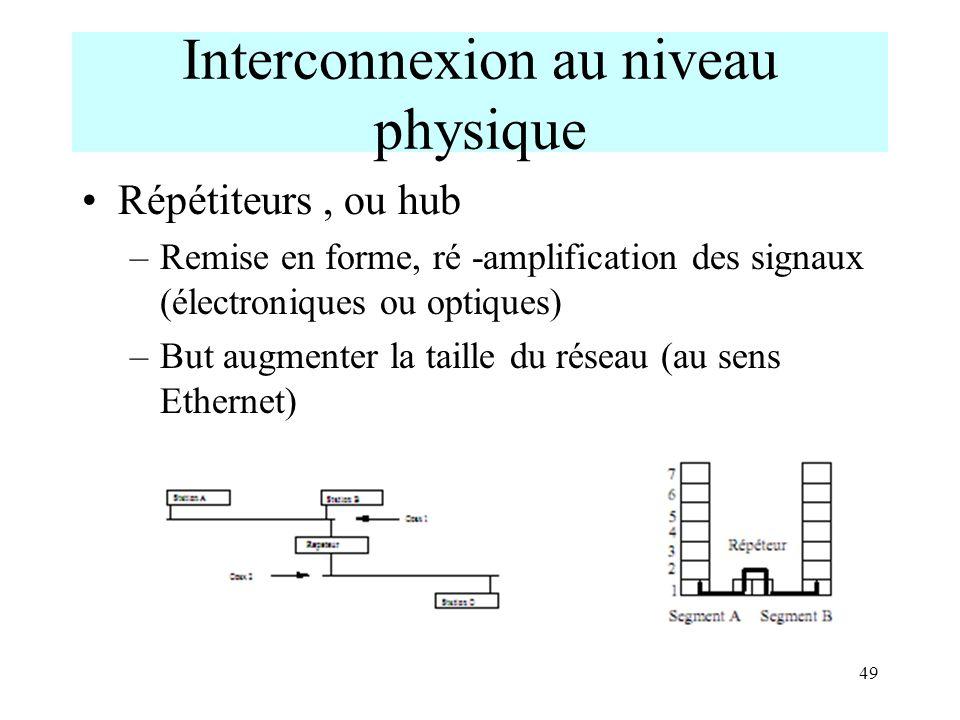 Interconnexion au niveau physique