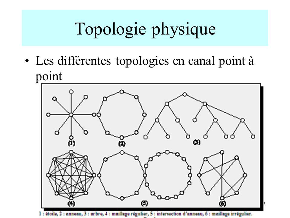 Topologie physique Les différentes topologies en canal point à point