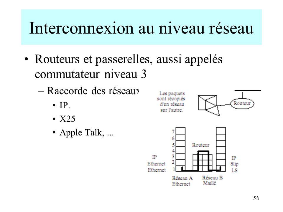 Interconnexion au niveau réseau