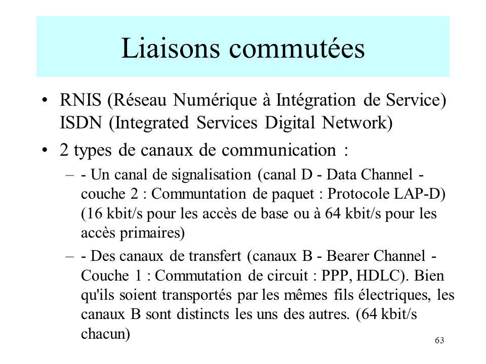 Liaisons commutées RNIS (Réseau Numérique à Intégration de Service) ISDN (Integrated Services Digital Network)