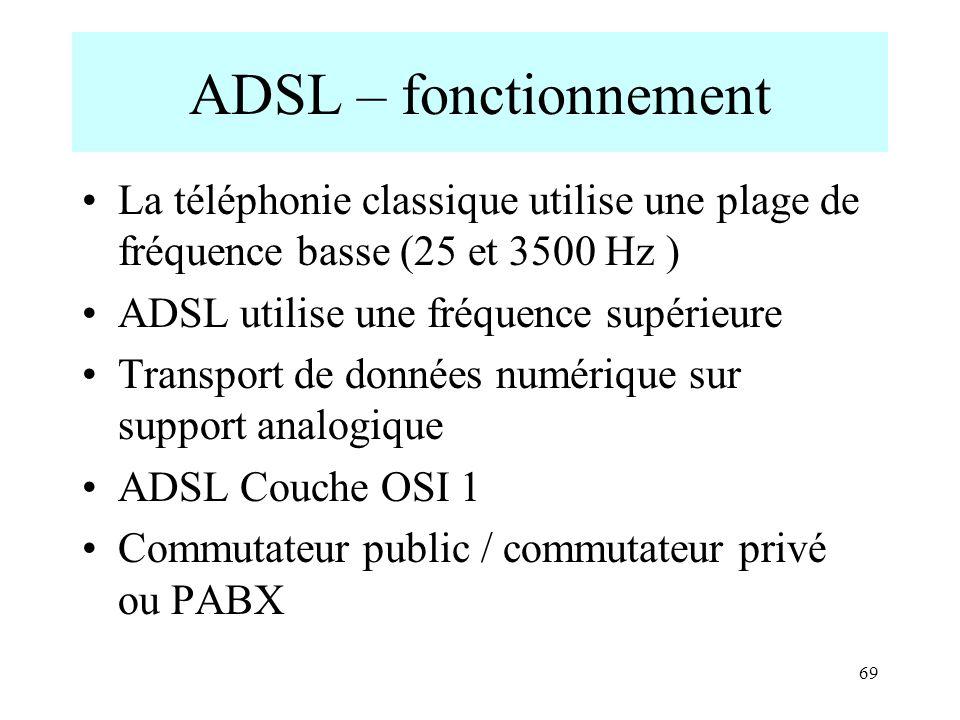 ADSL – fonctionnement La téléphonie classique utilise une plage de fréquence basse (25 et 3500 Hz )