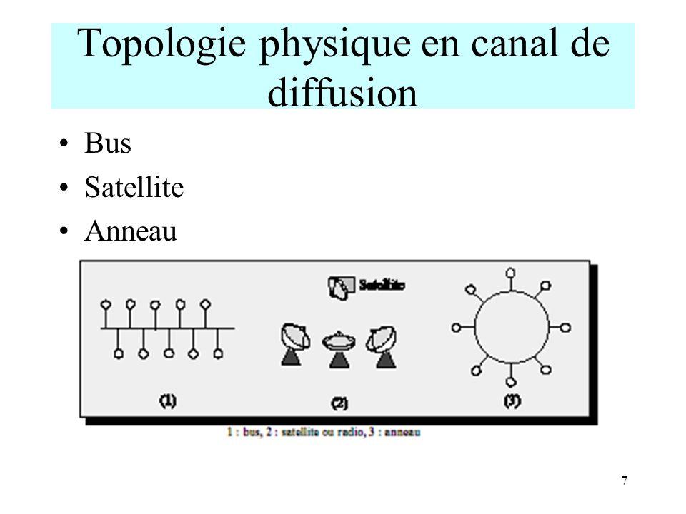 Topologie physique en canal de diffusion