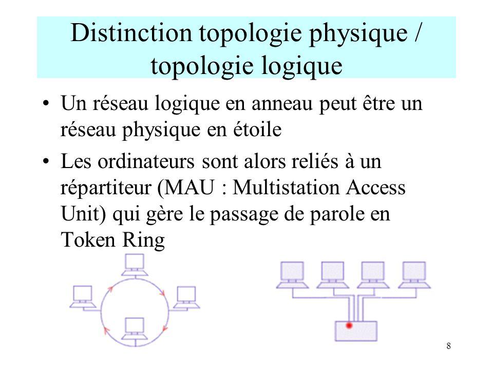 Distinction topologie physique / topologie logique