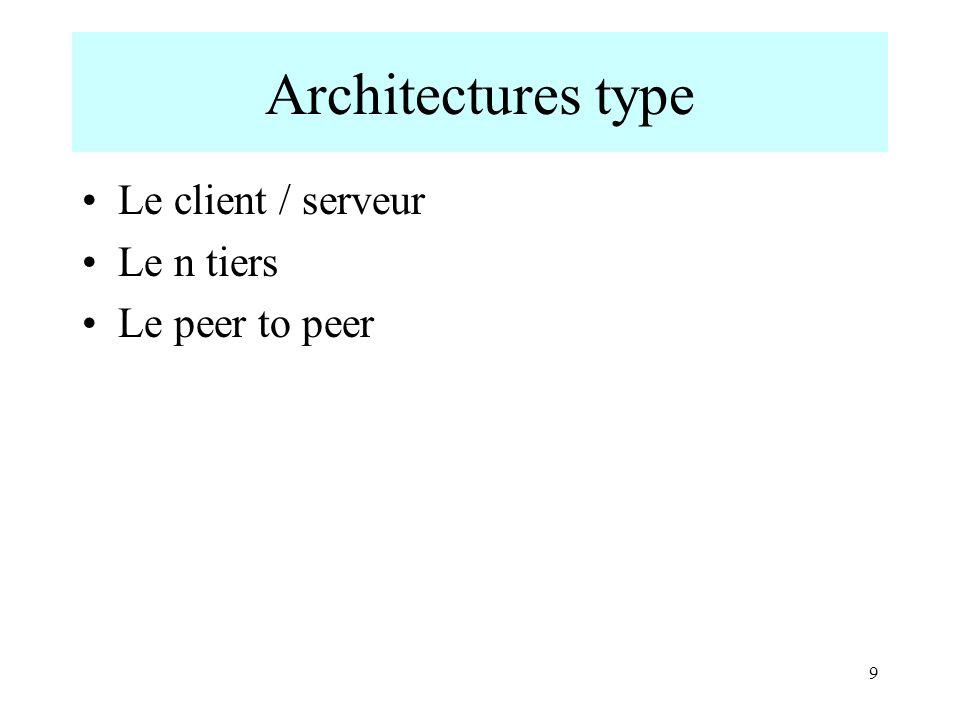 Architectures type Le client / serveur Le n tiers Le peer to peer