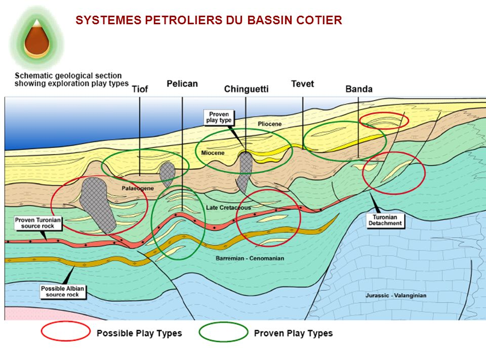 SYSTEMES PETROLIERS DU BASSIN COTIER