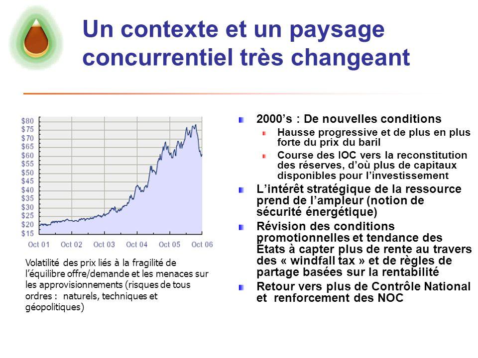 Un contexte et un paysage concurrentiel très changeant