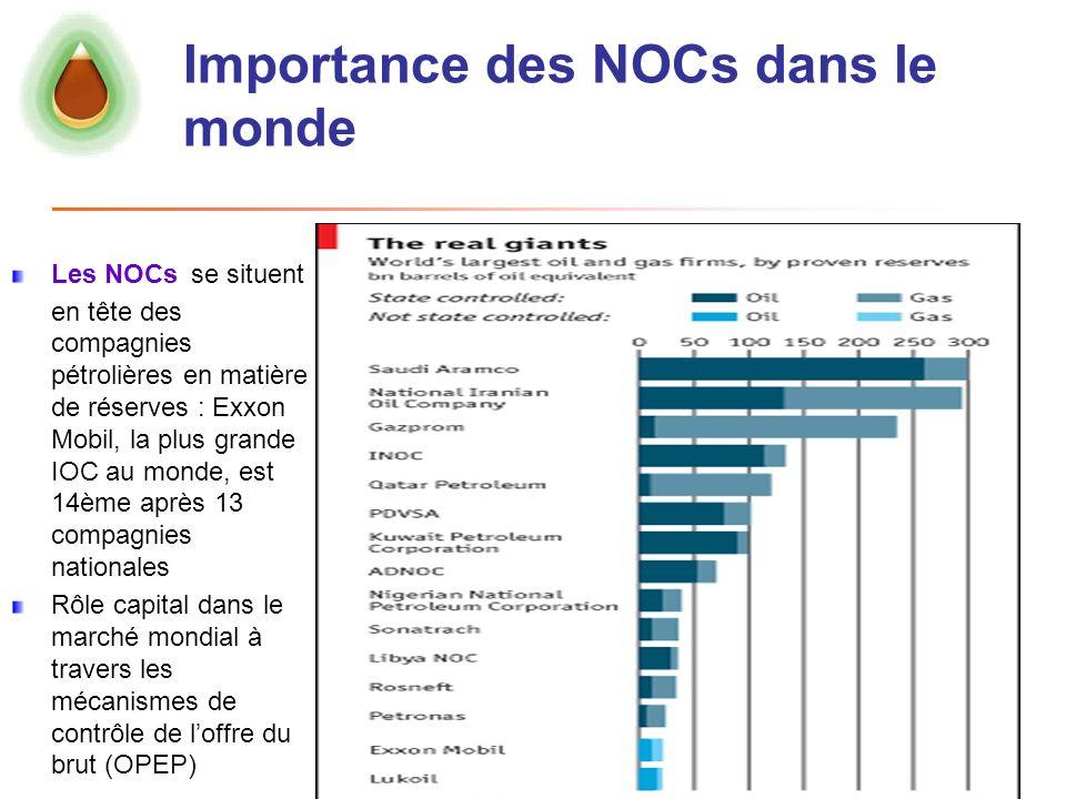 Importance des NOCs dans le monde