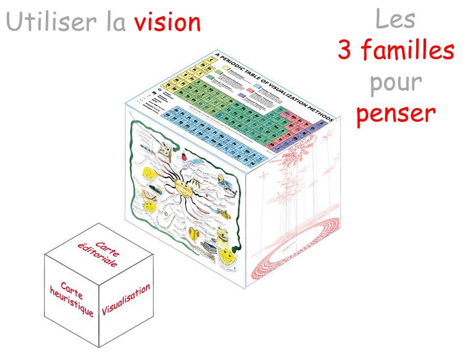 Les 3 familles pour penser Utiliser la vision
