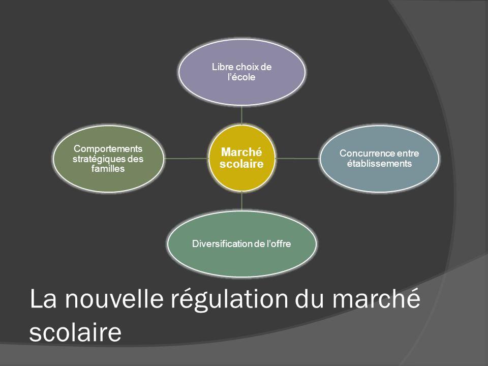 La nouvelle régulation du marché scolaire