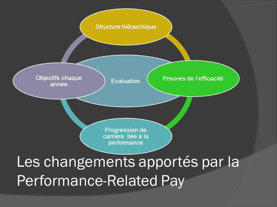 Les changements apportés par la Performance-Related Pay