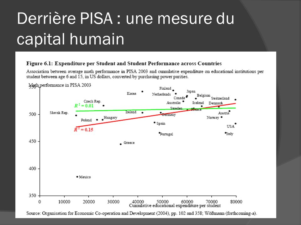 Derrière PISA : une mesure du capital humain