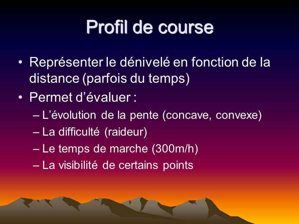 Profil de course Représenter le dénivelé en fonction de la distance (parfois du temps) Permet d'évaluer :