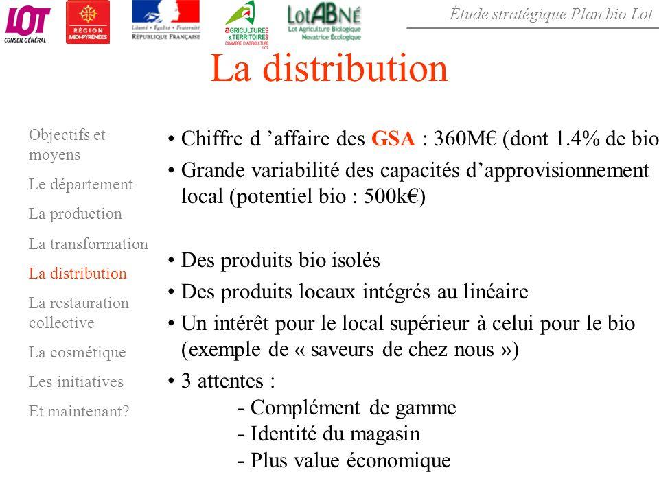La distribution Chiffre d 'affaire des GSA : 360M€ (dont 1.4% de bio)