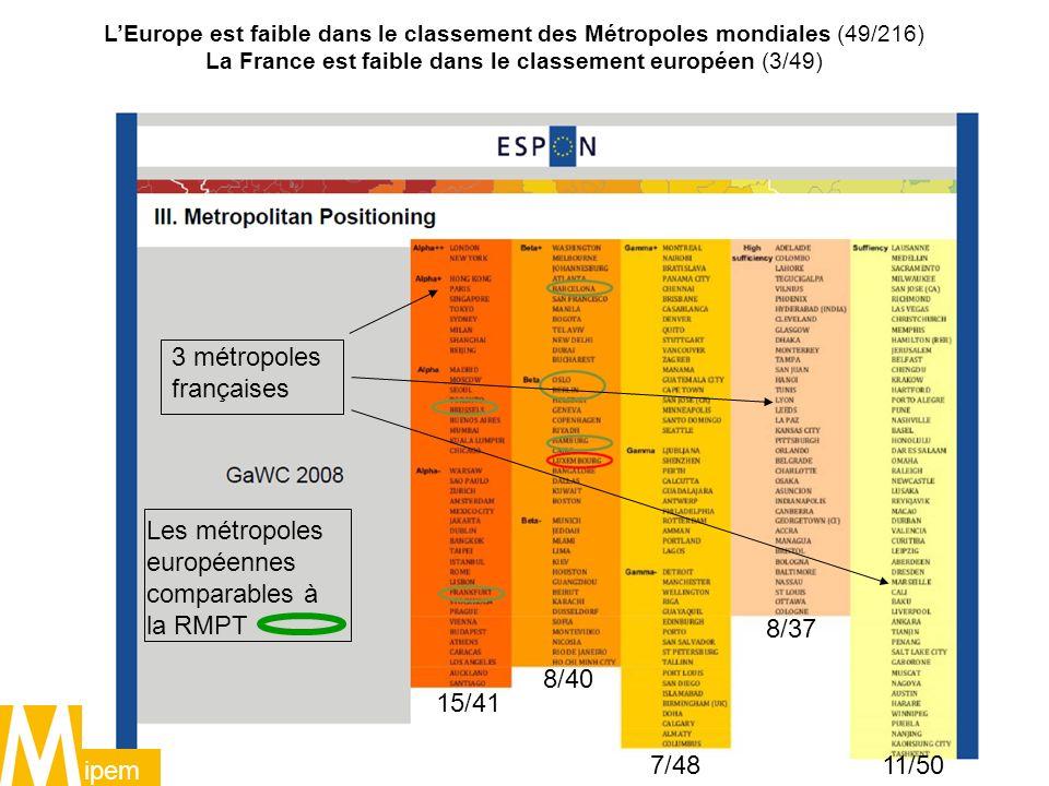 La France est faible dans le classement européen (3/49)