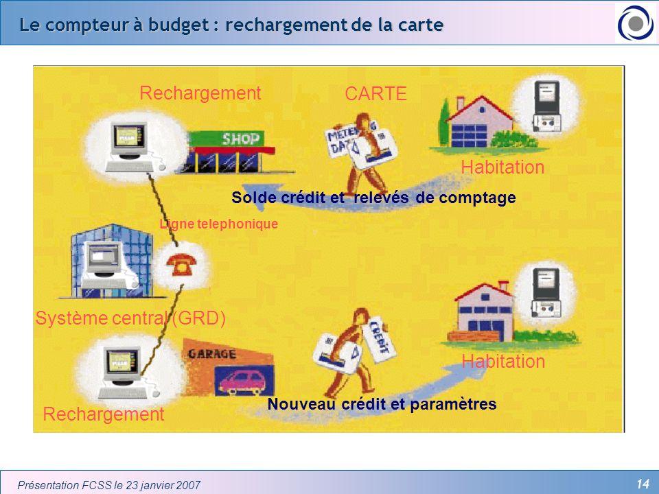 Le compteur à budget : rechargement de la carte