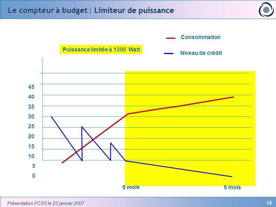 Le compteur à budget : Limiteur de puissance