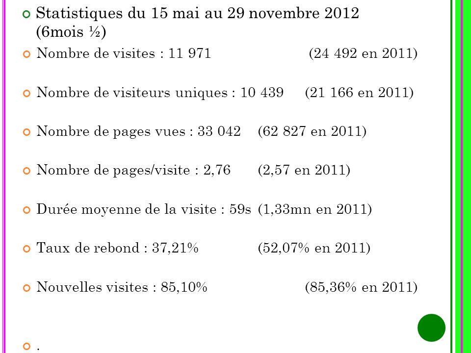 Statistiques du 15 mai au 29 novembre 2012 (6mois ½)