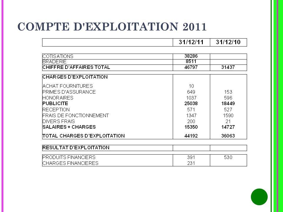 COMPTE D EXPLOITATION 2011