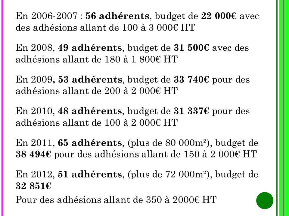En 2006-2007 : 56 adhérents, budget de 22 000€ avec des adhésions allant de 100 à 3 000€ HT En 2008, 49 adhérents, budget de 31 500€ avec des adhésions allant de 180 à 1 800€ HT En 2009, 53 adhérents, budget de 33 740€ pour des adhésions allant de 200 à 2 000€ HT En 2010, 48 adhérents, budget de 31 337€ pour des adhésions allant de 100 à 2 000€ HT En 2011, 65 adhérents, (plus de 80 000m²), budget de 38 494€ pour des adhésions allant de 150 à 2 000€ HT En 2012, 51 adhérents, (plus de 72 000m²), budget de 32 851€ Pour des adhésions allant de 350 à 2000€ HT