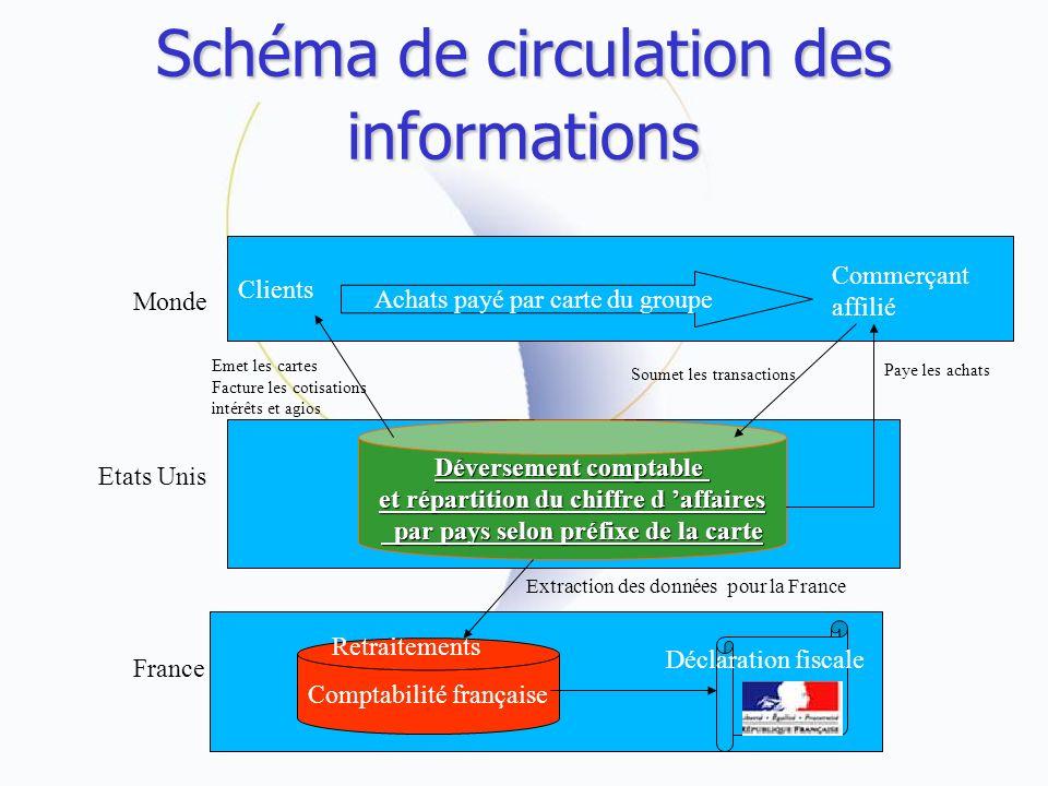 Schéma de circulation des informations