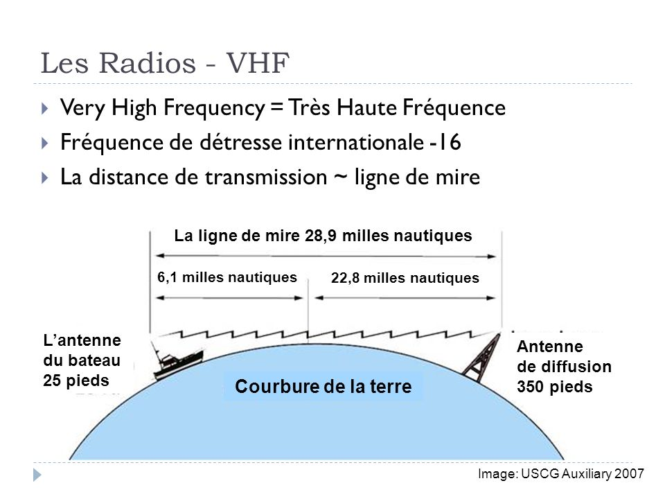 Les Radios - VHF Very High Frequency = Très Haute Fréquence