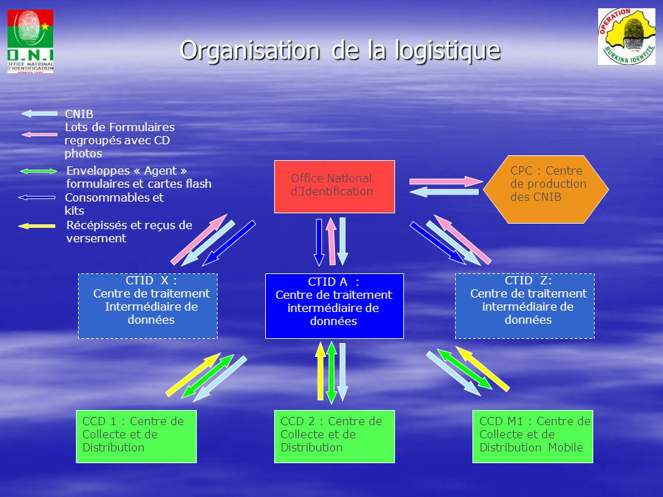 Organisation de la logistique