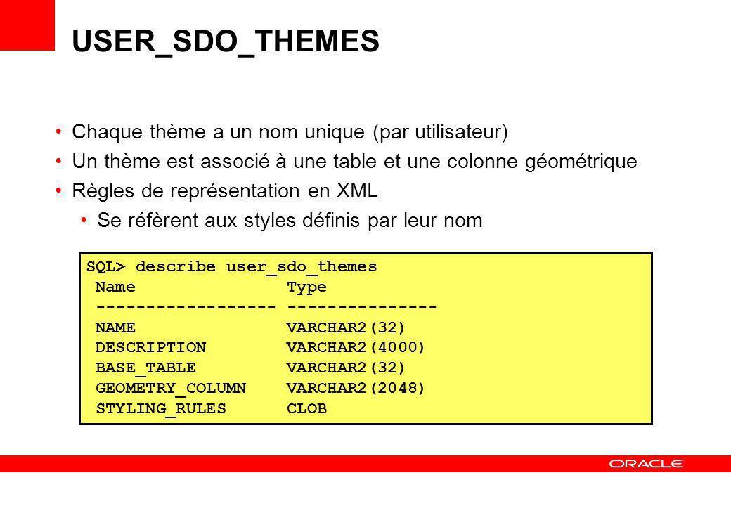 USER_SDO_THEMES Chaque thème a un nom unique (par utilisateur)