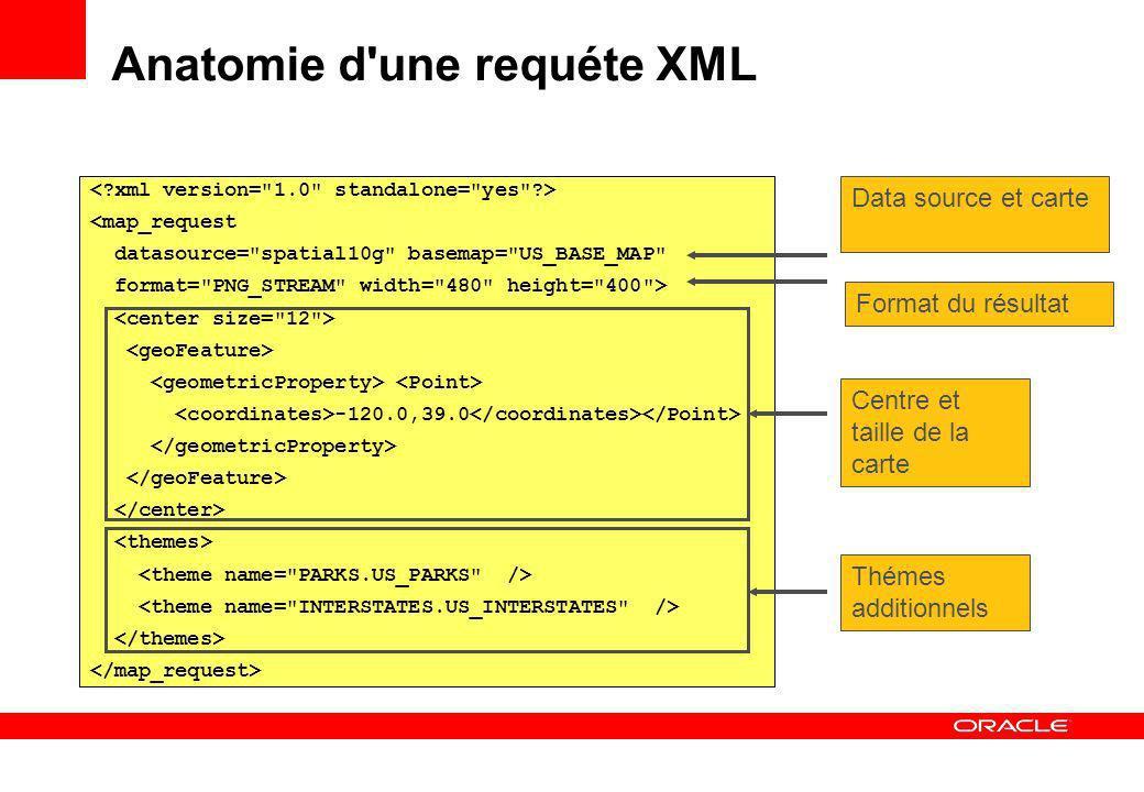 Anatomie d une requéte XML