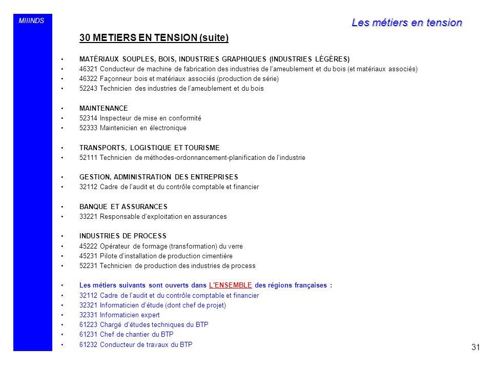 Les métiers en tension 30 METIERS EN TENSION (suite) 31 MIIINDS