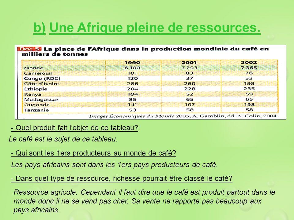 b) Une Afrique pleine de ressources.
