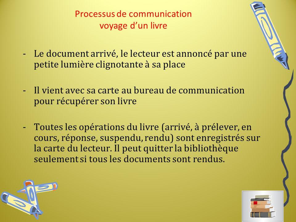 Processus de communication voyage d'un livre