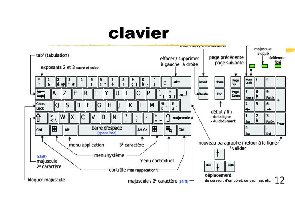 clavier Les niveaux d autorisation que vous pouvez utiliser pour le partage de calendriers comprennent notamment :