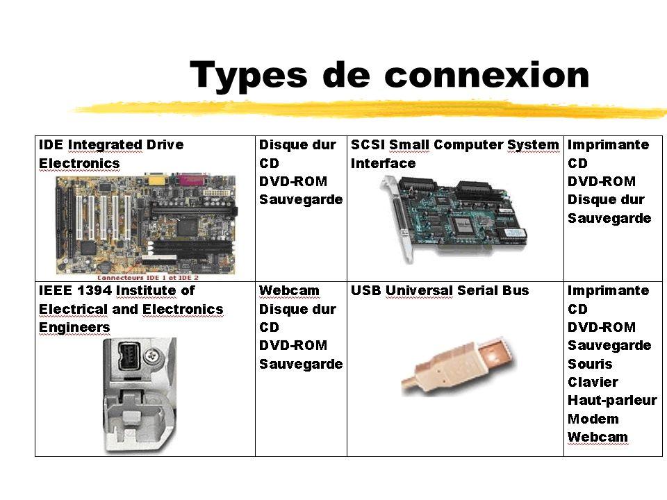 Types de connexion