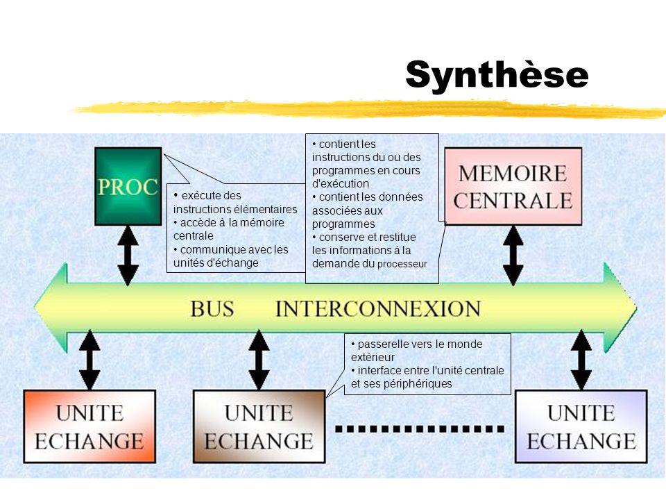 Synthèse exécute des instructions élémentaires