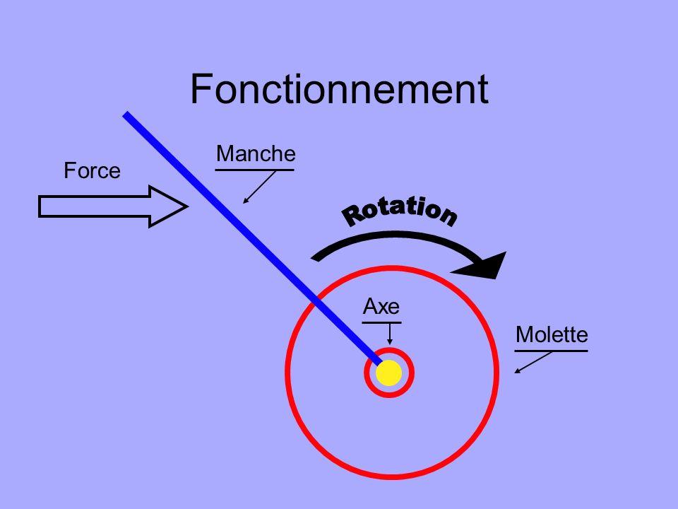 Fonctionnement Manche Force Rotation Axe Molette
