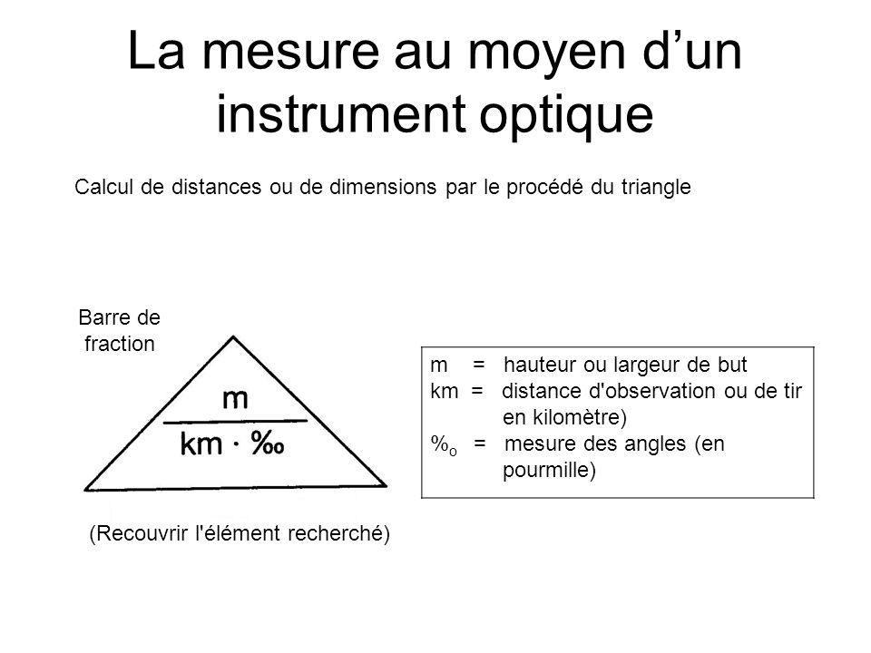 La mesure au moyen d'un instrument optique