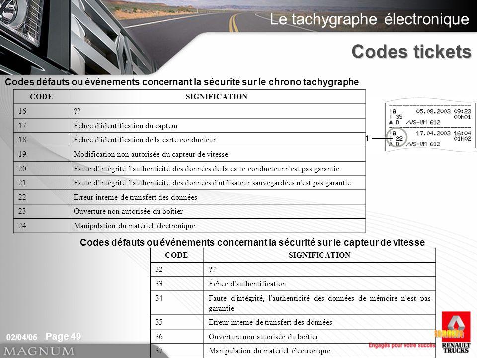 Codes tickets Codes défauts ou événements concernant la sécurité sur le chrono tachygraphe. CODE. SIGNIFICATION.