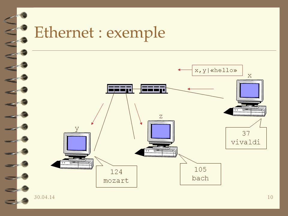 Ethernet : exemple x z y 37 vivaldi 105 124 bach mozart x,y|«hello»
