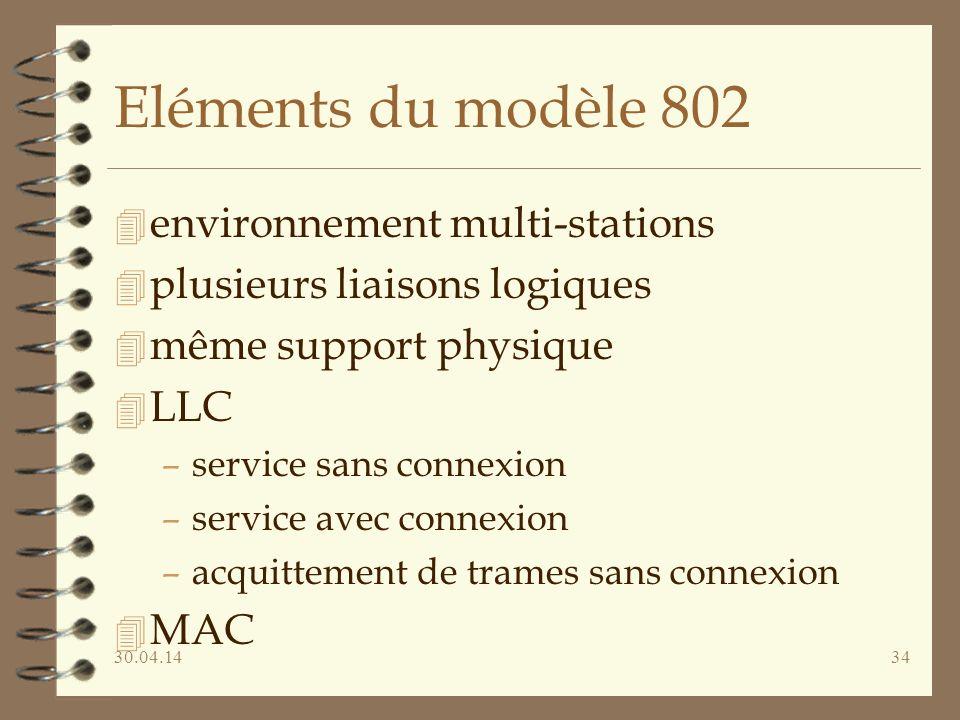 Eléments du modèle 802 environnement multi-stations