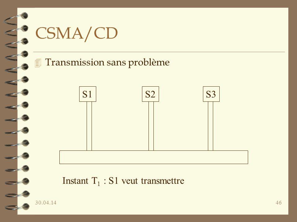 CSMA/CD Transmission sans problème S1 S2 S3