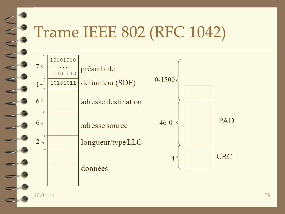 Trame IEEE 802 (RFC 1042) préambule délimiteur (SDF)