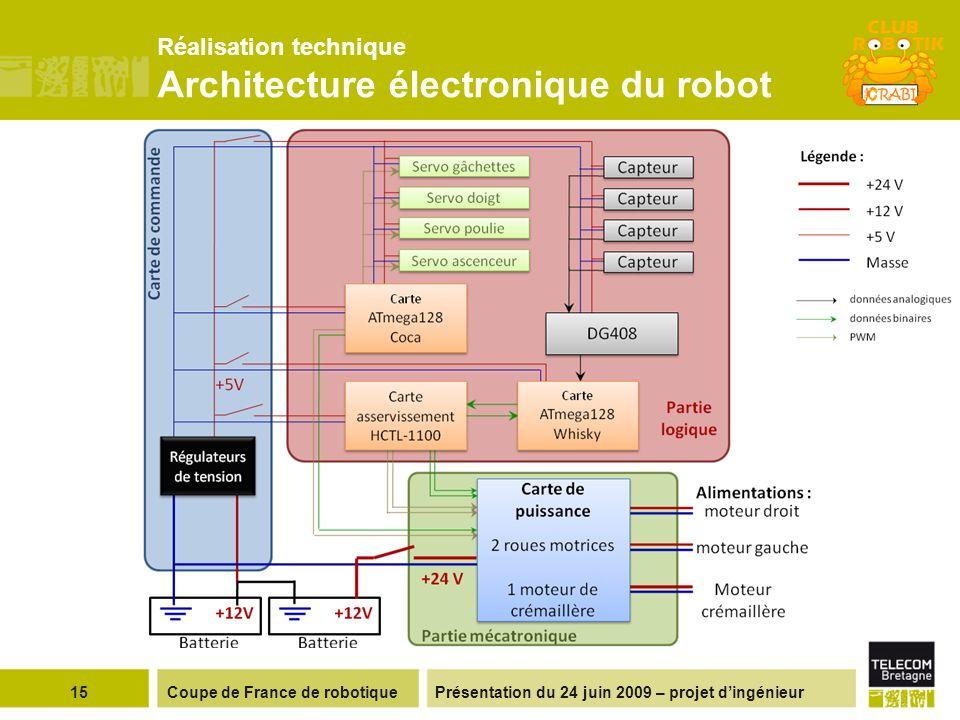 Réalisation technique Architecture électronique du robot